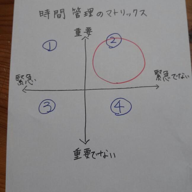 7つの習慣時間管理のマトリックス第2領域